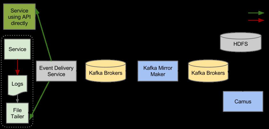 gabo-kafka-system-design