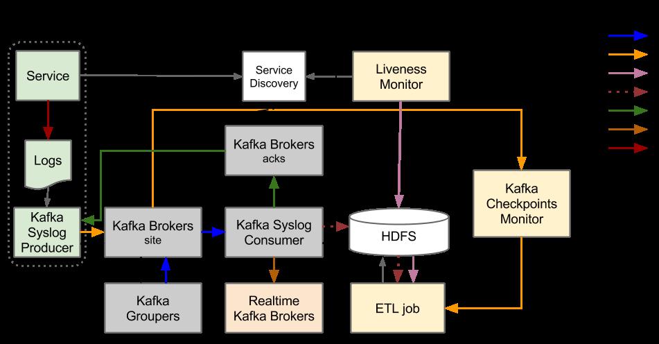 old-system-design